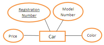 E r diagrams in dbms components symbols and notations attribute ccuart