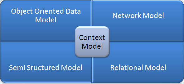 Context Model in DBMS