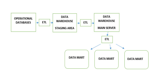 Data Warehouse Architecture With Diagram And Pdf File