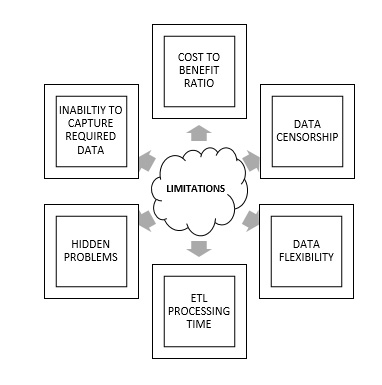 9 Disadvantages and Limitations of Data Warehouse