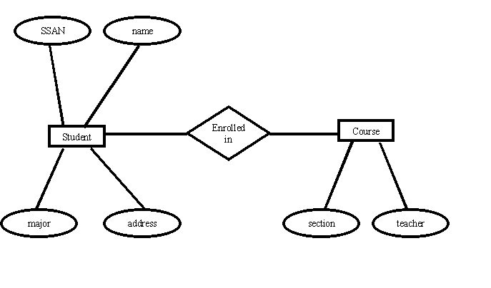 Data models in dbms 11 types of data models with diagram entity relationship model in dbms ccuart