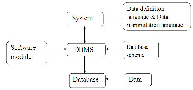 Database architecture in dbms with diagram interaction of database altavistaventures