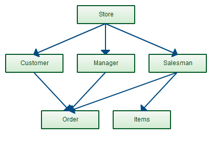 Network Model in DBMS