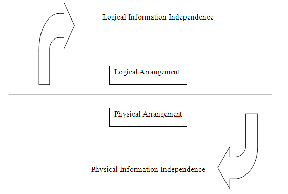 Types of data independence