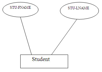 sample of required attribute