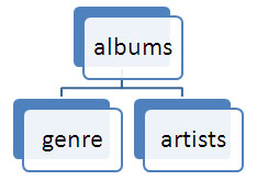 Example Of A Database Schema