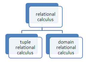 Relational Calculus In Dbms